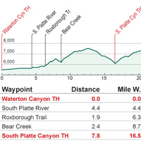 Elevation Profiles & Trail Data