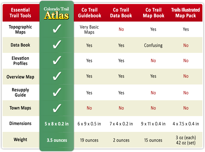 Colorado Trail Map and Guide Book Comparison