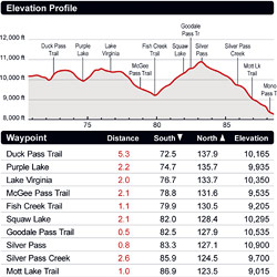 John Muir Trail Data Table