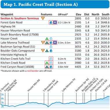 Data Book & Elevation Profiles