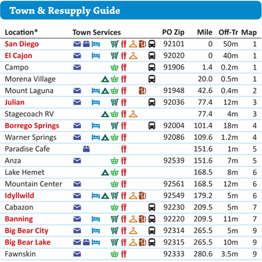 Resupply Guide & Maildrops